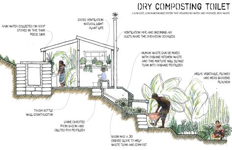 composting toilet waste dry composting toilet design self sufficiency
