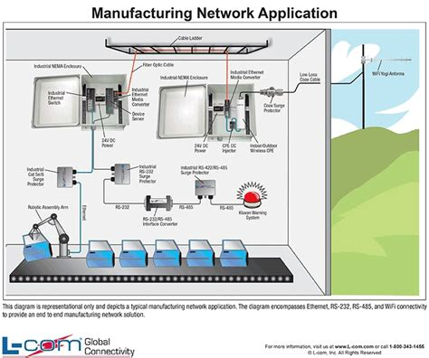 network design for manufacturing 25 best images about helpful wired and wireless diagrams