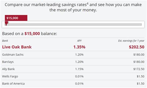 live bank live oak savings account review earn 1 40 apy rate
