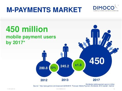 4 payments predictions for 2017 your opportunity with dimoco mobile payments