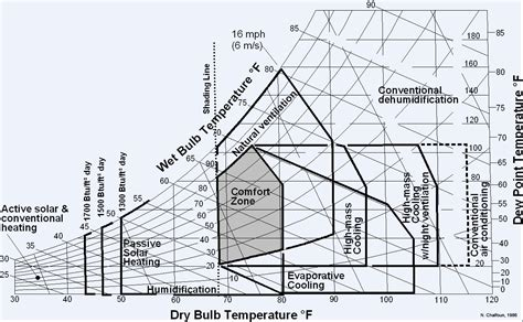 human comfort chart similar architecture franck gehry mcdonald s where is