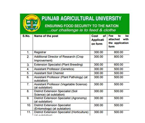 Career In Mba Agribusiness Management by Recruitment Of Various Agriculture Allied Posts Punjab