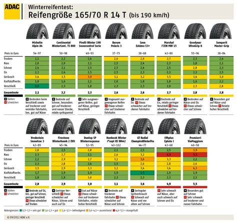 Ganzjahresreifen Test 2012 Adac adac winterreifen test 2012 wieder kein sehr gut