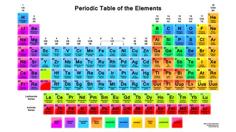 Names On Periodic Table by Printable Periodic Table Of Elements