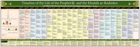 biography of muhammad life timeline of the life of the prophet muhammad ﷺ the