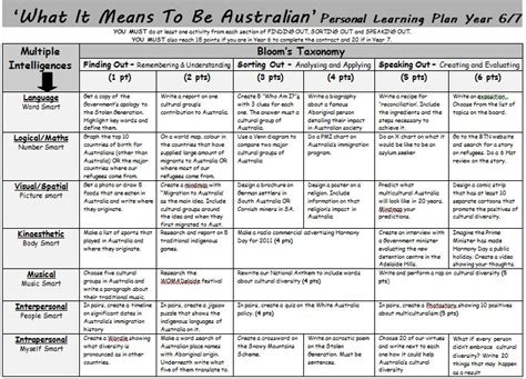 lesson plan template using bloom s taxonomy quot what it means to be australian quot learning plan a gardner