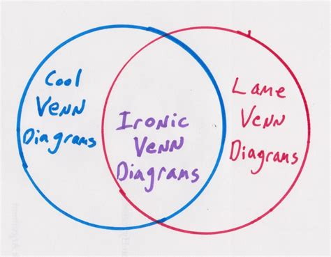 venn diagram philosophy venn diagrams diagram designed and by murfmensch