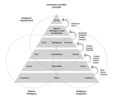 Intelligence Pyramid by Competitive Intelligence Pyramid Bi