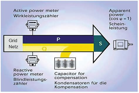 capacitor reactance calculator capacitive reactance power factor 28 images calculate reactive power of a capacitor bank and