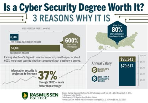 Is Getting Your Mba In Cyber Secuity Worth It infographic ideas 187 infographics careers with no degree