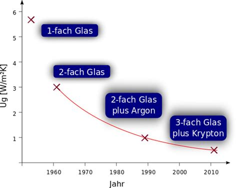 U Wert Doppelverglasung by Fenster Mit Dreifachverglasung