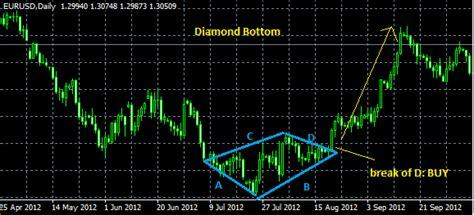 diamond pattern in stock market trading the diamond patterns