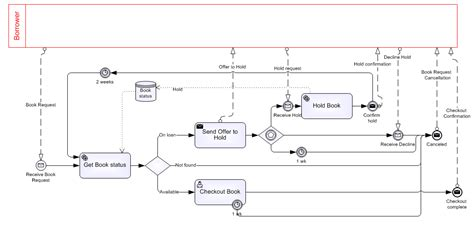 bpmn template bpmn method and style an exle method and style