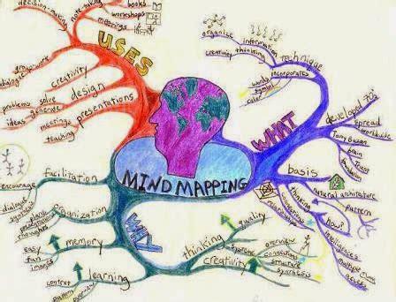pengertian dan cara membuat mind map pengertian manfaat dan membuat mind maping