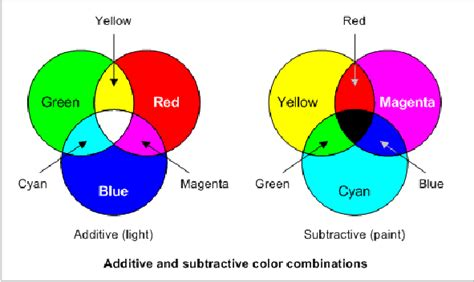 what are the 3 primary colors the superimposition of two of the three primary color