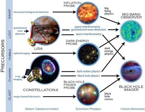 big theory flowchart nasa flow chart page 2 pics about space
