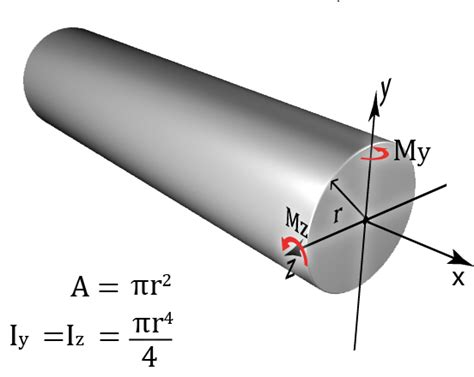 cross sectional area of a hollow cylinder geometric properties of areas fundamentals knowledgebase