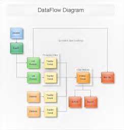 data flow diagram example sample data fow diagram draw data flow diagram dfd