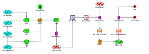 workflow simulation engineering process integration noesis solutions