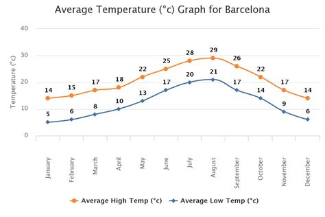 barcelona yearly weather barcelona climate mediterranean climate come to barcelona