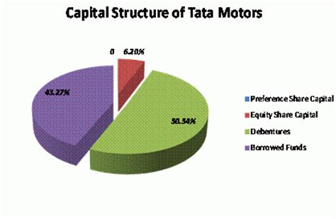 Capital Structure Of Tata Motors Mba by Capital Structure