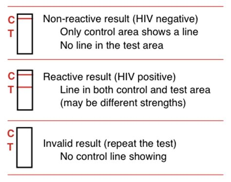 Tes Hiv Tester Hiv Hiv Tes Test Hiv Alat Tes Hiv Sendiri Di Rumah Terb 1 how do hiv test results take how are they reported guides hiv i base