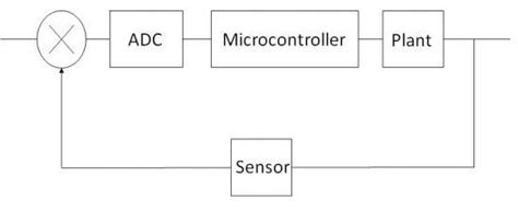 Sistem Tertanam Embedded System Graha Ilmu teknologi informasi aplikasi embedded system dengan sensor ultrasonic dan microcontroller