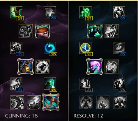 tank fiora league of legends which season 6 masteries should you use