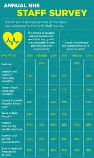 mental health trust among lowest in for staff