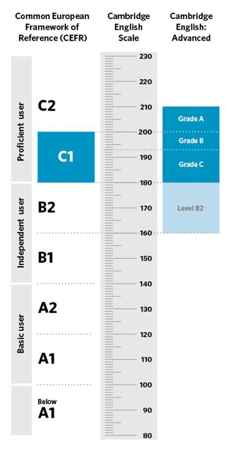 test inglese c2 forma2 estudios 191 c 243 mo se dan los resultados en los