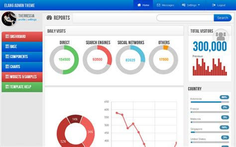 bootstrap themes charts elang admin theme buy it for 18 00 now