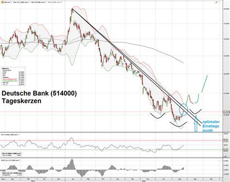 deutsche bank kurse swing trading der optimale einstiegspunkt beispiel
