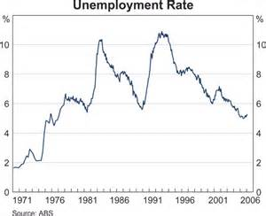 Rate Of Vaughan S Unemployment Rate Graph
