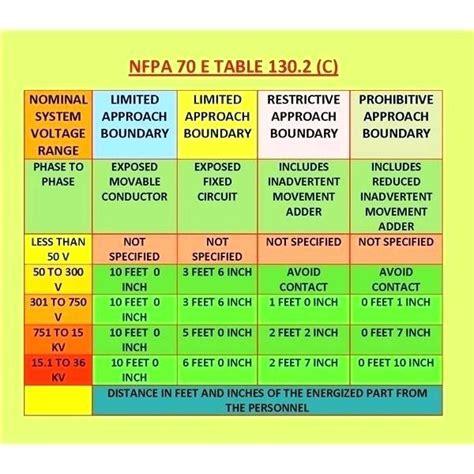 nfpa 70e arc flash ppe table nfpa 70e arc flash table 130 chart personal protective