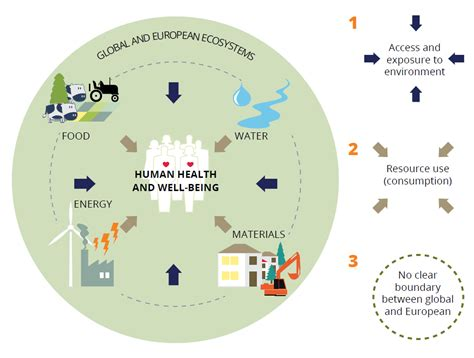 environment challenges 2 the european environment in a wider perspective