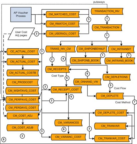 cost accounting flowchart transaction flow diagram transaction free engine image