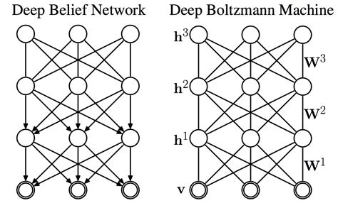 pattern recognition vs deep learning deep belief network synthesis