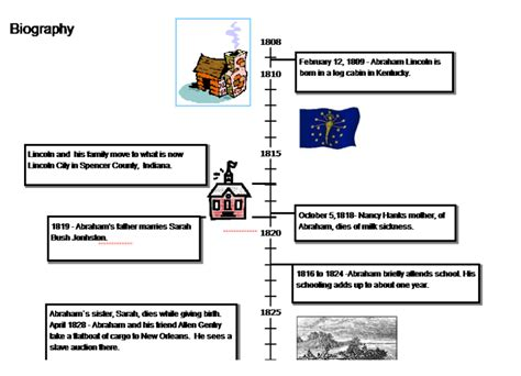 abraham lincoln career timeline timeline a way to look at history stuff from room 311