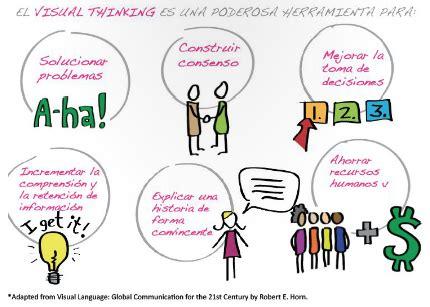imagenes visual thinking visual thinking 191 qu 233 es y para que sirve metodolog 237 as