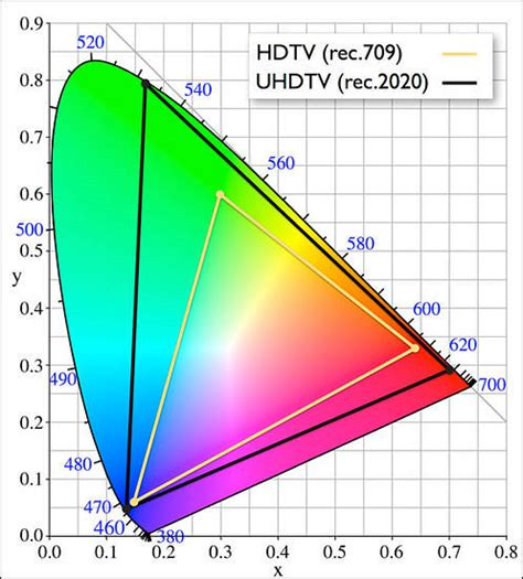 xyz color space smpte 2013 uhd symposium report personal view talks