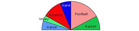 un diagramme semi circulaire cours de maths 5e diagrammes statistiques maxicours
