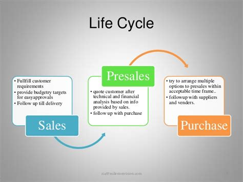 Pre Sales After Mba by Customer Satisfaction Cycle