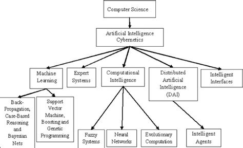 pattern classification in artificial intelligence 2 schematic diagram of classification of ai