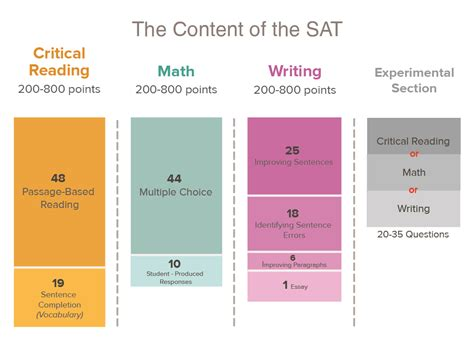 sections of act test writing section sat practice 28 images meet the new
