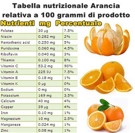 composizione nutrizionale alimenti valori nutrizionali arancia vitamine proteine