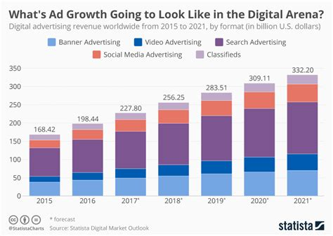digital persuasion sell smarter in the modern marketplace books chart where s digital advertising headed statista