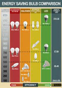 lighting charts which lamp do i need helpful colin