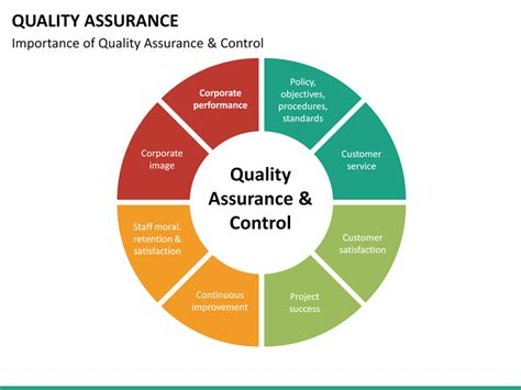 Quality Assurance Powerpoint Template Sketchbubble Quality Powerpoint