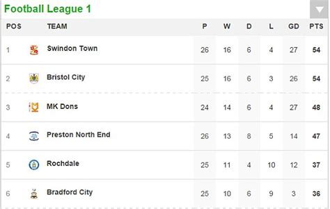 Sky Bet League 1 Table by Manchester United Hoping For No Fa Cup Dramas At Cambridge