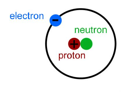 Hydrogen Proton by Hydrogen Has 1 Proton 1 Neutron And 1 Electron Lavoisi